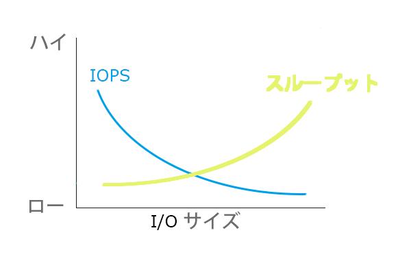 測定 スループット スピードテスト Speed
